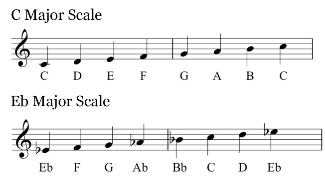 Eb and C major scales